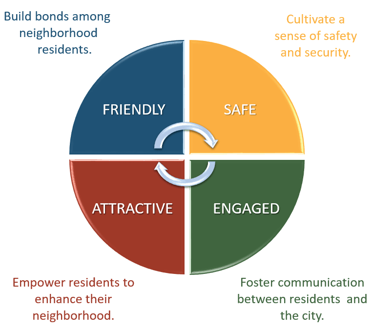 Neighborhood-Characteristics-Graphic